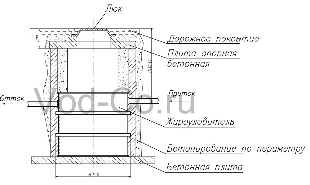 (Чугунные люки и бетонные